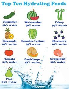 top ten hydrating foods